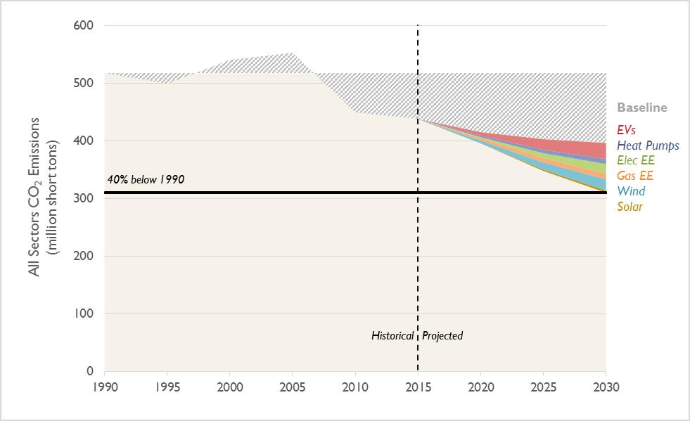 Emission_reductions_RGGI_states.png